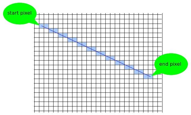 Digitalization of straight line